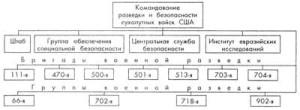 Рис 1. Организационная структура командования разведки и безопасности сухопутных войск США